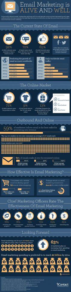El eMail Marketing sigue vivo #Infografia #Infografie #Infographic