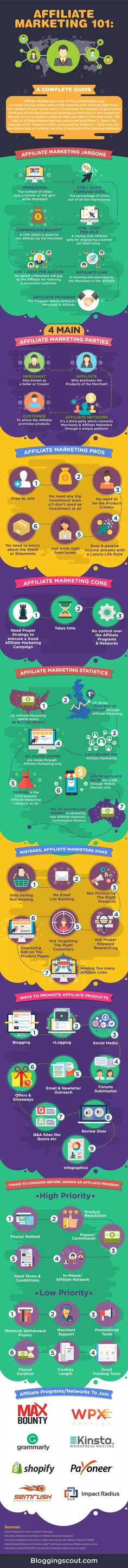 The guide about affiliate marketing success in this infographic. Discover how to create a successful affiliate marketing business and make money online. Internet Marketing, Online Marketing, Social Media Marketing, Digital Marketing, Marketing Videos, Content Marketing, Marketing Process, Marketing Program, Online Advertising