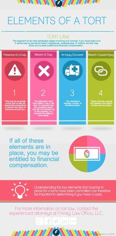 @SocialMediaLaw1 Helpful infographic explaining 4 elements of a tort. #tort #law #education http://finneylawoffice.com/infographic-four-elements-of-a-tort/ … pic.twitter.com/V2LQdl1ZML