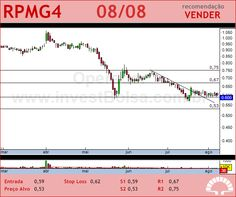 PET MANGUINH - RPMG4 - 08/08/2012 #RPMG4 #analises #bovespa