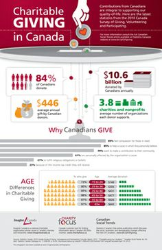 Charitable Giving and Volunteering in Canada [Infographics]