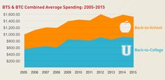 After Splurging in 2014, Families Trim Back-to-School Spending for 2015