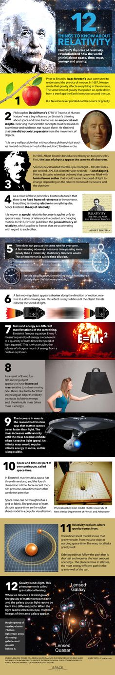 12 things to know about Einstein's theories of relativity Einstein's Theory of Relativity Explained (Infographic) By Karl Tate, Infographics Artist