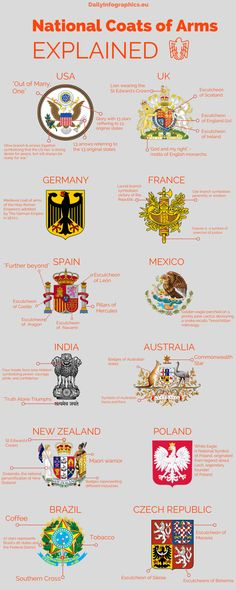 National Coats of Arms Explained