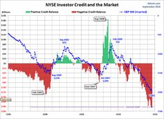 Impact on stock market....Positive vs Negative credit balances