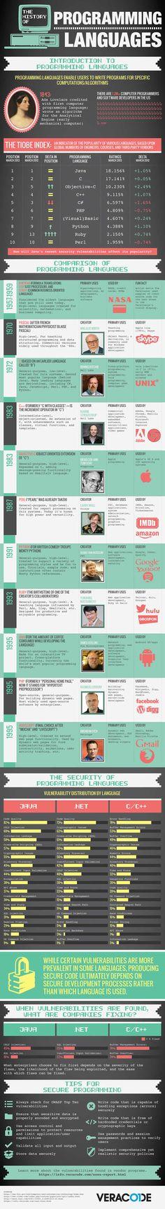 La Storia dei Linguaggi di Programmazione in un Infografica