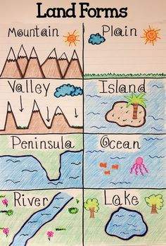After learning about land forms students can better visualize them by coloring a chart to keep with them. (Physical Geography)