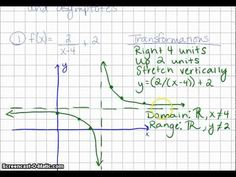 Graphing Reciprocal Functions