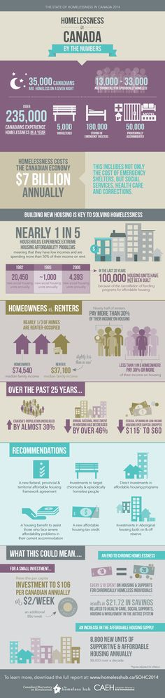 Homelessness in Canada by the Numbers Infographic The State of Homelessness in Canada 2014 - Full Report Canadian Facts, Canadian History, Canadian Symbols, Canadian Law, Political Science, Social Science, Canada, Teaching Geography, Think Happy Thoughts