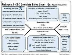 This is the 2nd Fishbone overview of the CBC Complete Blood Count diagram explaining the differences between what is Acute vs chronic condition. White Blood Cells WB HGB hemaglobin  HCT Platelets  BUN Creatinine Sodium Postassium Glucose Chloride and CO2 explained the first of the series of the fishbone. I am working on this for my class all of this can be shared. Hyperkalemia Hypokalemia, Hyponatremia Hypernatremia BUN Creatinine WBC PLatelets HGB HCT
