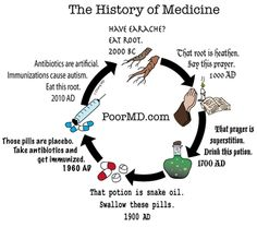 Even medicine can regress... or is it progress?