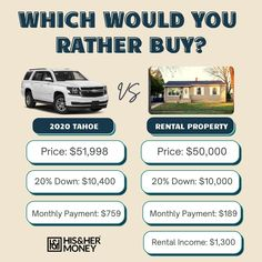"""This is a repost from our friends @hisandhermoney - I love it because it is a great example of how different choices result in very different outcomes. Which would you do and why? """"So what would you do if you had the ability to purchase one (not both) of these? Would you choose the truck or the rental property, and why?"""" Property Prices, Rental Property, Tahoe Rentals, Finance Blog, Get Out Of Debt, Would You Rather, Money Matters, Ways To Save Money, Money Management"""