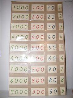 Ecole et Cabrioles, une école Montessori à la maison : Le système décimal et les nombres de 0 à 100