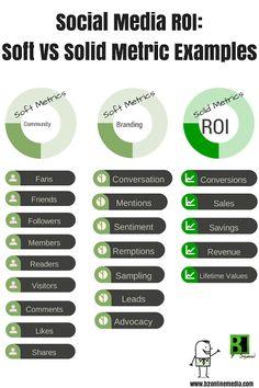 Soft metrics for social media #infographic