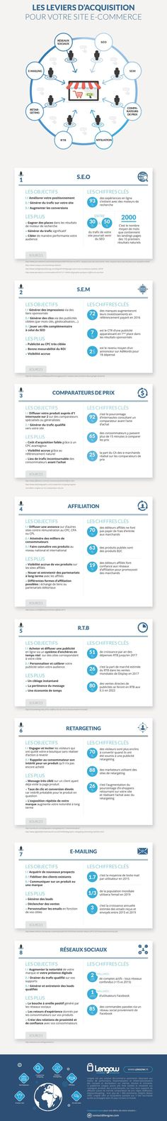 [Infographie] Les leviers d'acquisition les plus performants pour les sites e-commerce ? : Capitaine Commerce 3.6
