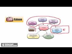 Tube Kaboom is a video traffic system that not only submits your videos to the top video directories but also creates backlinks and views to these videos. These links and views will boost rankings for these videos in both video directories (YouTube and others) and in search engines like Google.