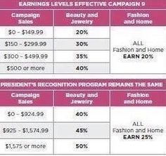 get ready for the new exciting avon changes newavon career opportunity - The Difference Of Changing Careers At 30 At 40 At 50