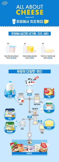 Do you know how the transformation of milk began? : D We all know that yogurt, cheese and butt. Drink Recipe Book, Korean Language, Korean Food, Food Plating, Life Skills, Yogurt, Helpful Hints, Food And Drink, Nutrition