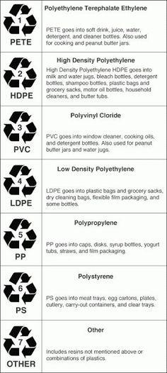 7 Recycling Symbols To Know Pinterest Symbols