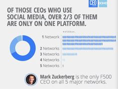 Social Media and The Fortune 500 CEOs [Report] | V3 Kansas City Integrated Marketing and Social Media Agency