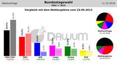 Vergleich Umfrage / Wahlergebnis: Bundestagswahl (#btw) - INSA - 11.10.2016