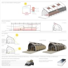 This year's winners for the Sustainable Home: Habitat for Humanity Student Design Competition have been announced. The Association of Collegiate...