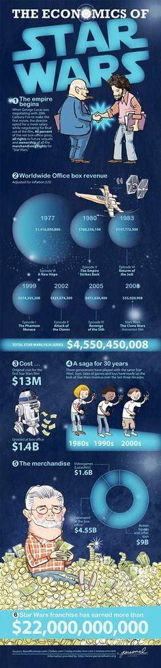 Economy of Star Wars
