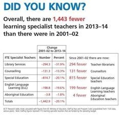1443 fewer learning specialist teachers in BC #bced #bctf #christyclarkslockout