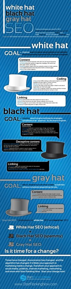 White hat, Black hat, Gray hat SEO