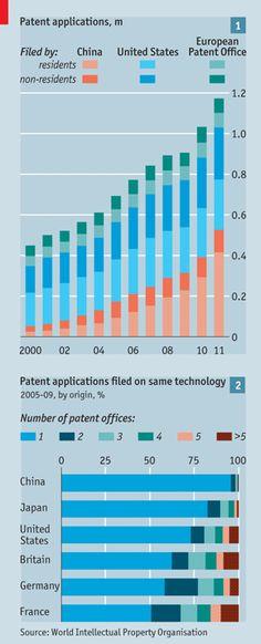 Patents applications China, US, EU
