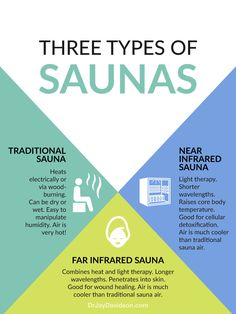Ten benefits of infrared saunas and heating pads, including detoxification for Lyme disease and chronic illnesses, exercise improvement, and pain relief. Infrared Sauna Benefits, Traditional Saunas, Light Therapy, Chronic Illness, Pain Relief, Heating Pads, Ayurveda, Health, Keto Recipes