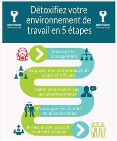 Le Management, Business Management, Project Management, Communication Positive, 6 Sigma, Burn Out, Positive Attitude, Teamwork, Kaizen