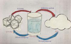 La materia, classe terza (work in progress) – Maestra Mihaela Science Lessons, Science For Kids, Home Schooling, Big Data, Homeschool, Classroom, Internet, Learning, Marketing