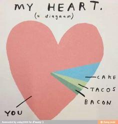 my heart, a diagram//