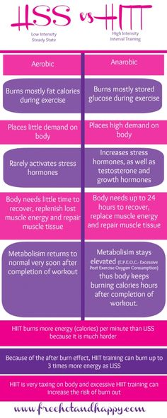 What's the best kind of #cardio? Should you run for hours or sprint for a minute? This comparison clears up the differences about #HIIT and #LISS cardio so you can decide which is best for you. Also check out www.freehotandhappy.com/whats-the-best-kind-of-cardio to get to grips with what can be a confusing and controversial subject! Happy Hump day lovelies!! xxx