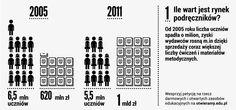 Dzieci w szkołach coraz mniej, a Polacy wydają na podręczniki coraz więcej.
