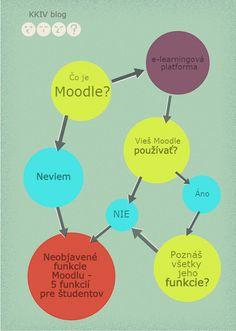 Moodle – e-learningový systém pre učiteľov a študentov, niektorými milovaný, inými nenávidený.