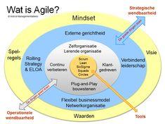 Wat is agile? Die vraag hoor je steeds vaker want agile is een hype, buzzword, containerbegrip, maar ook een duurzame ontwikkeling die zich ...