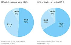 Two-thirds of #Apple's mobile devices are now running #iOS 9