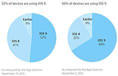 cool tech Dos tercios de los dispositivos móviles de Apple están ejecutando iOS 9