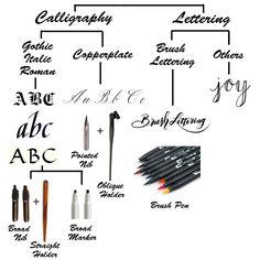初學者必知!Calligraphy 的基本分類