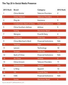 Chinese brands more present on Chinese social media - Feb 2013. Source: ResonanceChina