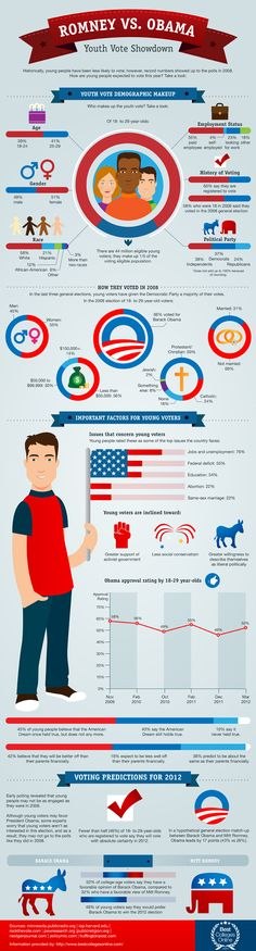 Obama Vs. Romney: The College Student Vote  Via: Best Online Colleges