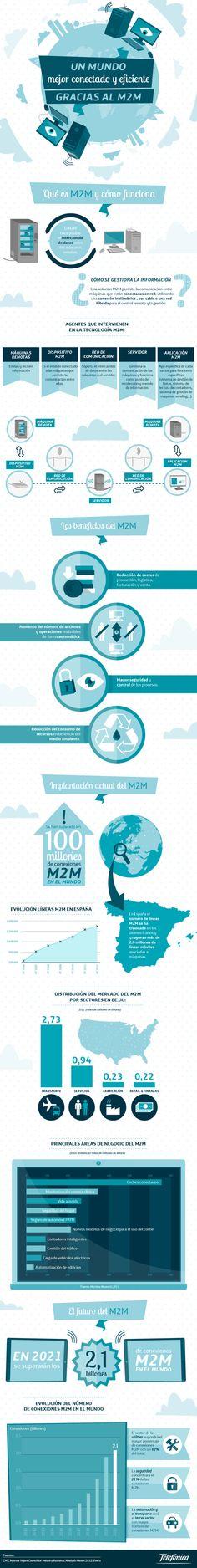 Todo lo que debéis saber sobre el #M2M