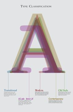 Type Classification by Alyssa Harvey, via Behance
