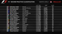 """Formula 1 on Twitter: """"PROVISIONAL CLASSIFICATION (END OF FP2)  @ToroRossoSpy on form in Monaco as Vettel tops the pile and Mercedes struggle  #MonacoGP #FP2 🇲🇨"""