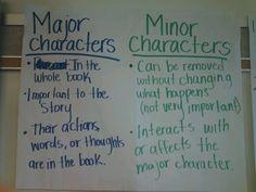 Major/minor characters
