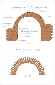 Resultado de imagen para construccion de arcos en ladrillo for Como iniciar un vivero en casa