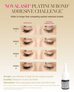 NOVALASH® CHALLENGE PURPOSE A double-blind study was conducted to determine the effectiveness of NovaLash brand extra strength elastomeric adhesive (Platinum Bond®) versus other extra strength cyonoacrylate lash adhesives. CHALLENGE METHOD 40 extra curly 0.2mm diameter NovaLash® brand lash extensions were placed on the left side with Platinum Bond® adhesive. On the right, 40 of a …