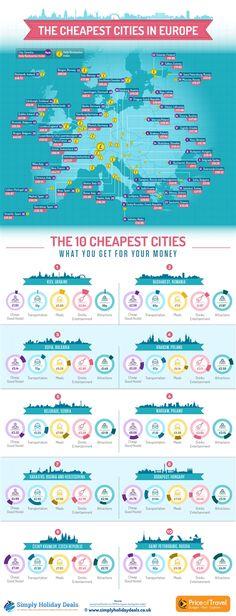 Las 10 ciudades europeas más baratas para viajar (ranking) - #viajar #viajes #infografía